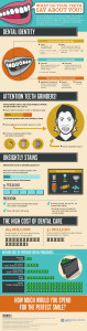 Dental Care chart | Buckingham Dental